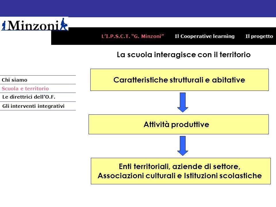 LI.P.S.C.T. G. Minzoni Il Cooperative learning Il progetto Chi siamo Le direttrici dellO.F. Gli interventi integrativi Scuola e territorio La scuola i