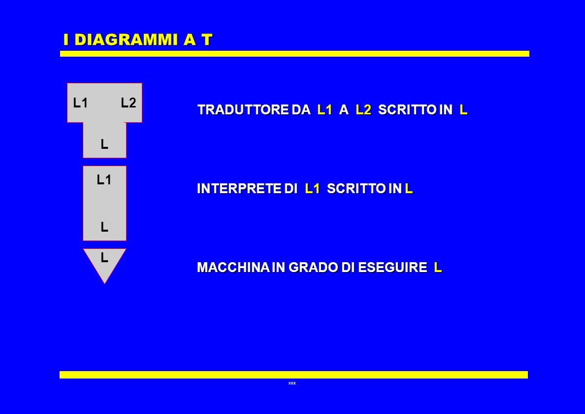 xxx I DIAGRAMMI A T L L1 L L L1 L2 TRADUTTORE DA L1 A L2 SCRITTO IN L INTERPRETE DI L1 SCRITTO IN L MACCHINA IN GRADO DI ESEGUIRE L