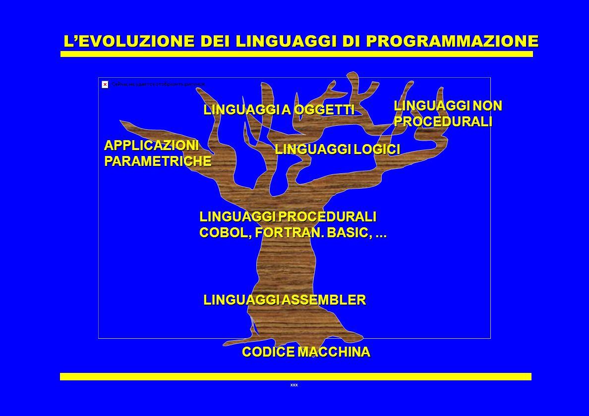 xxx LEVOLUZIONE DEI LINGUAGGI DI PROGRAMMAZIONE LINGUAGGI NON PROCEDURALI CODICE MACCHINA LINGUAGGI A OGGETTI LINGUAGGI LOGICI LINGUAGGI PROCEDURALI C
