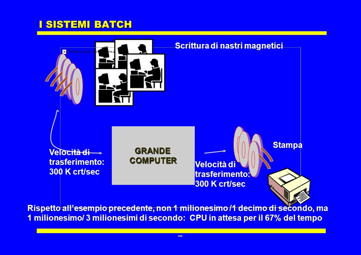 xxx I SISTEMI BATCH GRANDECOMPUTER Scrittura di nastri magnetici Stampa Velocità di trasferimento: 300 K crt/sec Velocità di trasferimento: 300 K crt/