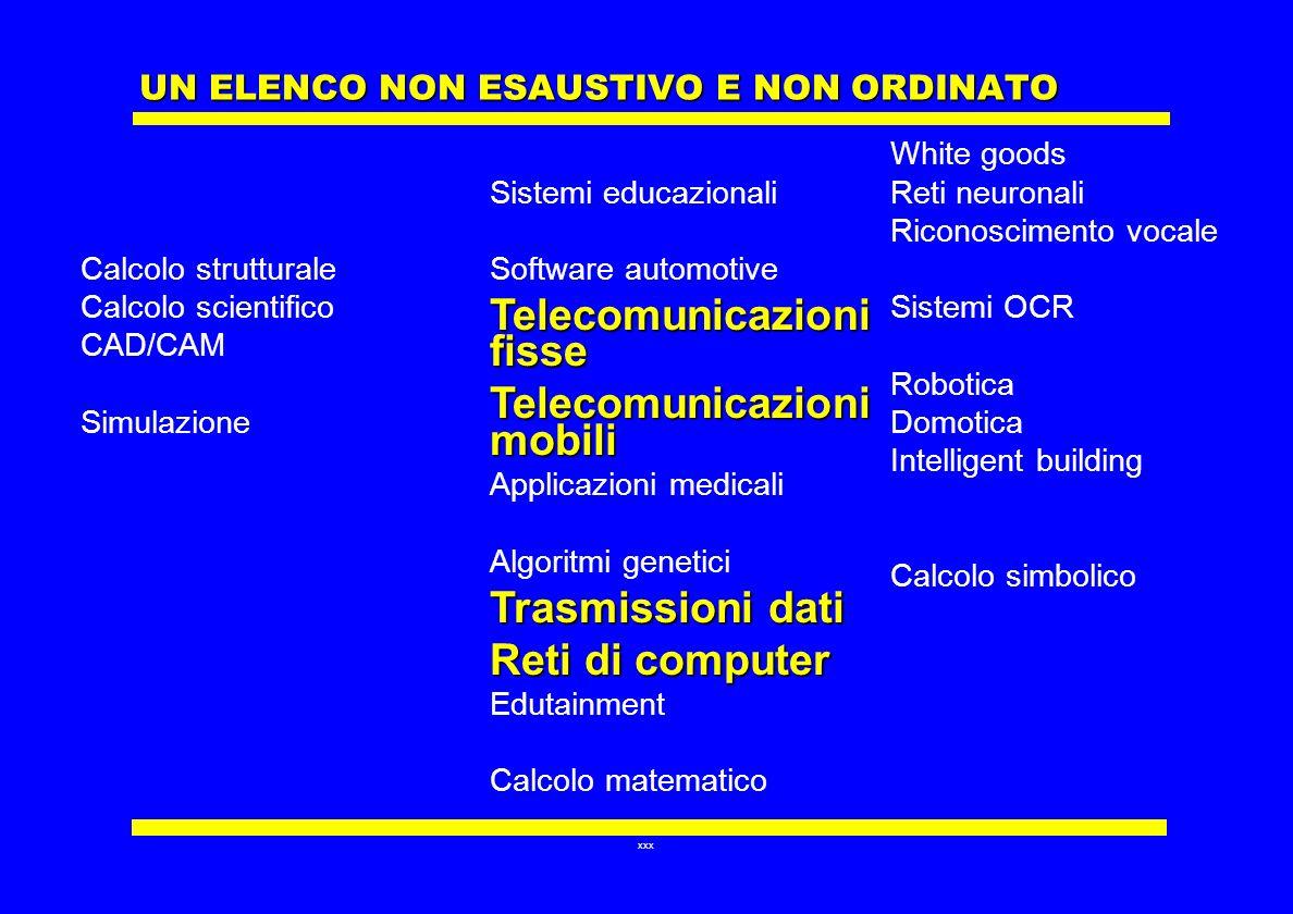 xxx UN ELENCO NON ESAUSTIVO E NON ORDINATO Calcolo strutturale Calcolo scientifico CAD/CAM Simulazione Sistemi educazionali Software automotive Teleco