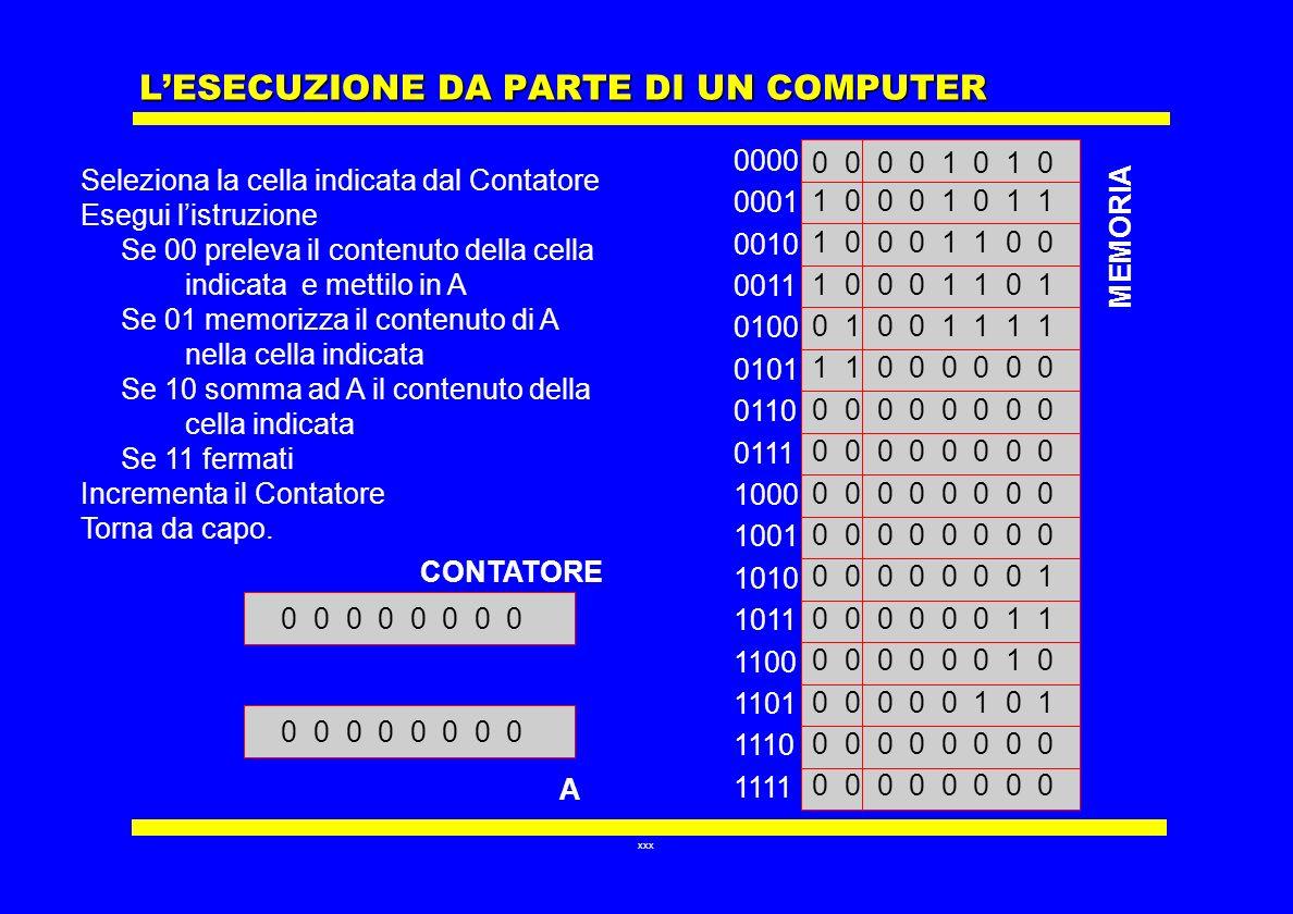 xxx CARATTERISTICHE DEI FILE I file sono tipizzati rispetto alle possibilità di accesso: SEQUENZIALE accesso dalla prima allultima unità di registrazione (record), nellordine, come su un registratore a nastro RANDOM accesso in qualunque punto del fiel, specificando la posizione fisica, come la selezione del brano di un CD per numero INDEXED accesso in un punto del file, sulla base di un indice, come ad esempio, a partire dalla lettera D di un elenco telefonico INDEXED SEQUENTIAL come il precedente, ma con la possibilità di proseguire poi sequenzialmente