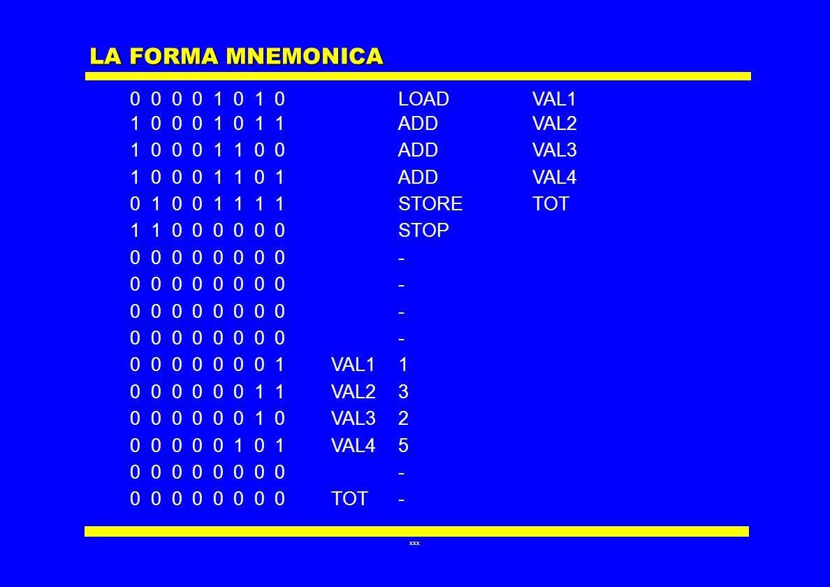 xxx LA FORMA MNEMONICA 0 0 0 0 1 0 1 0LOAD VAL1 1 0 0 0 1 0 1 1ADD VAL2 1 0 0 0 1 1 0 0 ADD VAL3 1 0 0 0 1 1 0 1ADD VAL4 0 1 0 0 1 1 1 1STORETOT 1 1 0