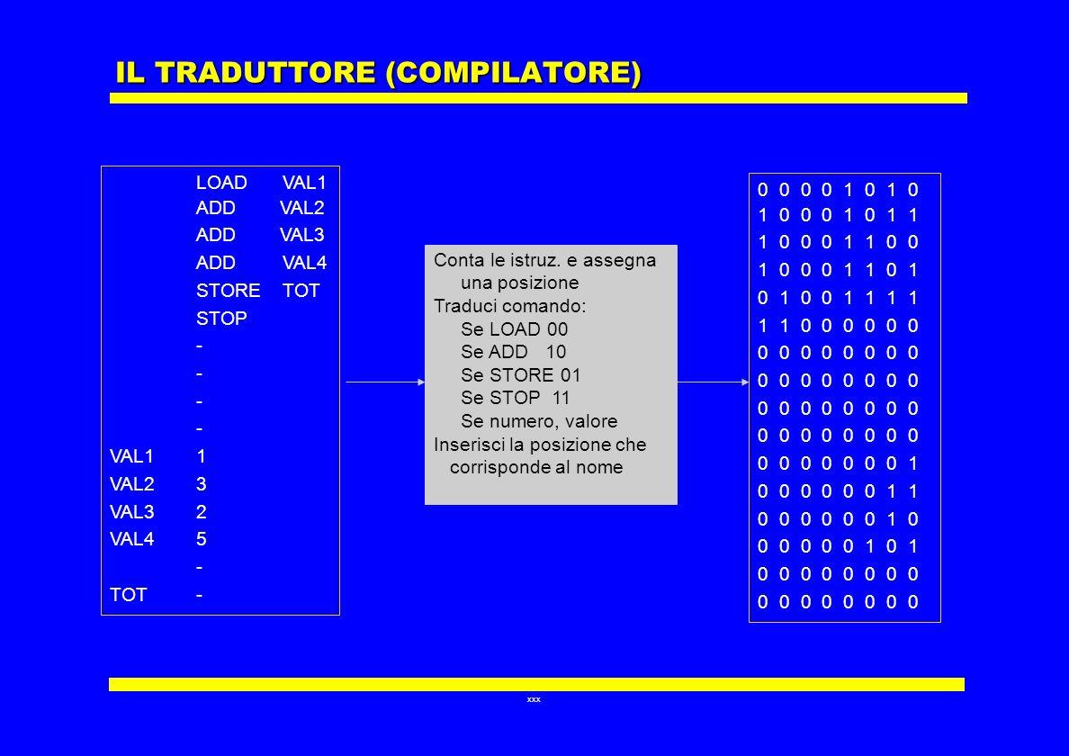 xxx IL TRADUTTORE (COMPILATORE) LOAD VAL1 ADD VAL2 ADD VAL3 ADD VAL4 STORETOT STOP - VAL11 VAL23 VAL32 VAL45 - TOT- 0 0 0 0 1 0 1 0 1 0 0 0 1 0 1 1 1