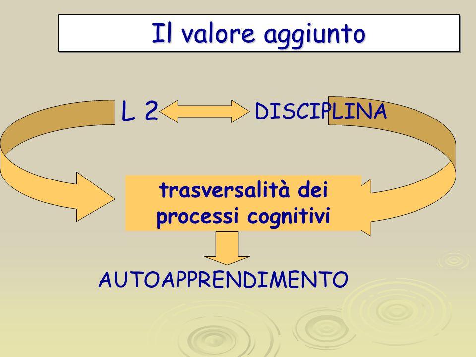 Il valore aggiunto L 2 DISCIPLINA trasversalità dei processi cognitivi AUTOAPPRENDIMENTO