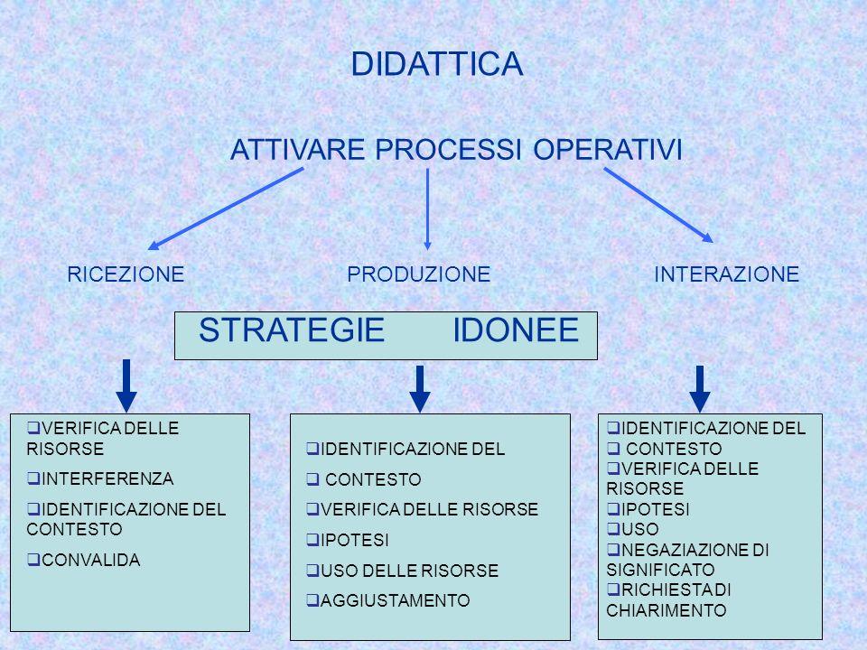 DIDATTICA ATTIVARE PROCESSI OPERATIVI RICEZIONEPRODUZIONEINTERAZIONE STRATEGIE IDONEE VERIFICA DELLE RISORSE INTERFERENZA IDENTIFICAZIONE DEL CONTESTO CONVALIDA IDENTIFICAZIONE DEL CONTESTO VERIFICA DELLE RISORSE IPOTESI USO DELLE RISORSE AGGIUSTAMENTO IDENTIFICAZIONE DEL CONTESTO VERIFICA DELLE RISORSE IPOTESI USO NEGAZIAZIONE DI SIGNIFICATO RICHIESTA DI CHIARIMENTO