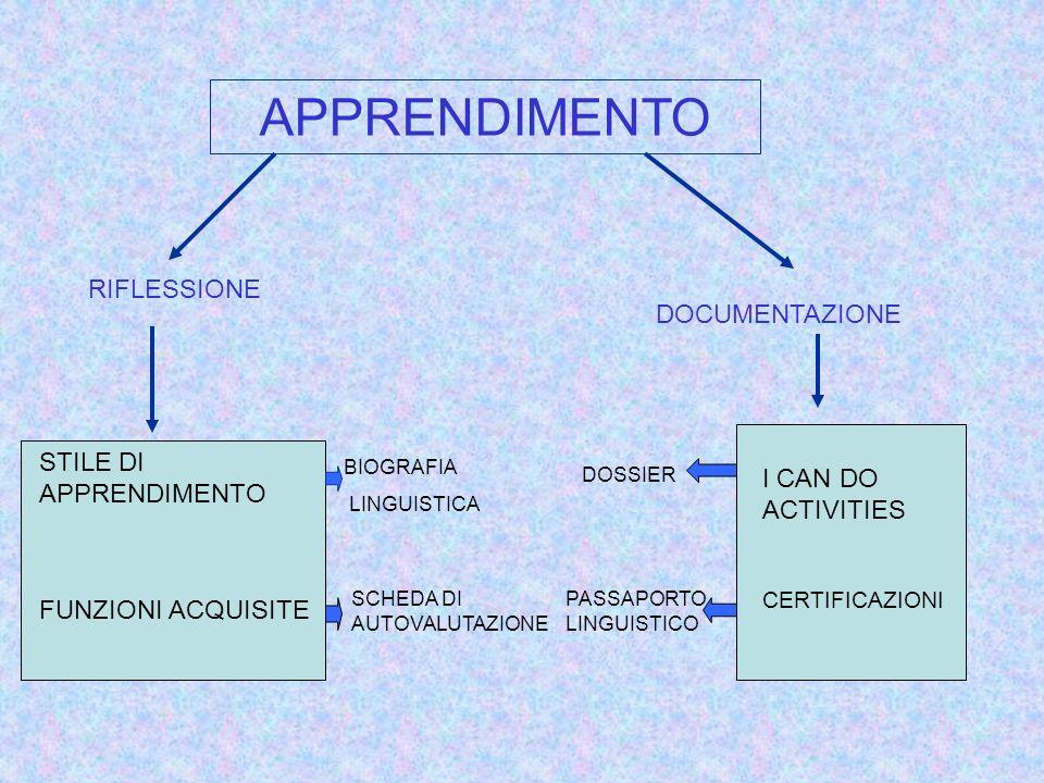 APPRENDIMENTO RIFLESSIONE BIOGRAFIA LINGUISTICA SCHEDA DI AUTOVALUTAZIONE STILE DI APPRENDIMENTO FUNZIONI ACQUISITE DOCUMENTAZIONE I CAN DO ACTIVITIES CERTIFICAZIONI DOSSIER PASSAPORTO LINGUISTICO