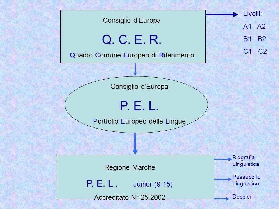 Consiglio dEuropa Q. C. E. R. Quadro Comune Europeo di Riferimento Livelli: A1 A2 B1 B2 C1 C2 Consiglio dEuropa P. E. L. Portfolio Europeo delle Lingu