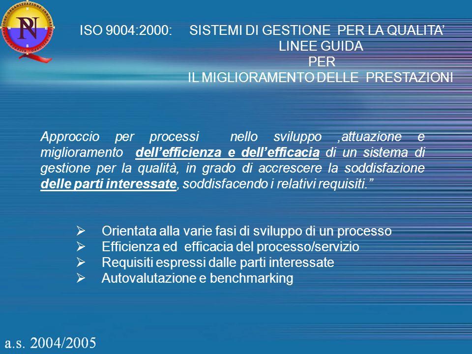 ISO 9004:2000: SISTEMI DI GESTIONE PER LA QUALITA LINEE GUIDA PER IL MIGLIORAMENTO DELLE PRESTAZIONI Approccio per processi nello sviluppo,attuazione