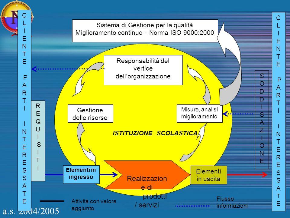 Sistema di Gestione per la qualità Miglioramento continuo – Norma ISO 9000:2000 Responsabilità del vertice dellorganizzazione Gestione delle risorse M