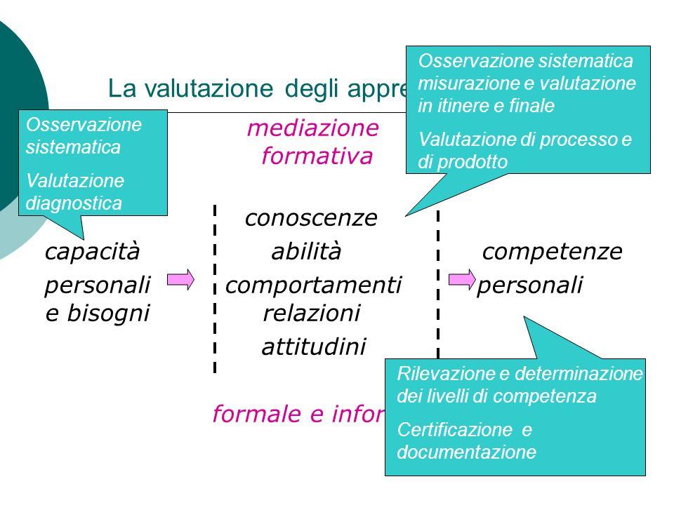 La valutazione degli apprendimenti mediazione formativa conoscenze capacità abilità competenze personali comportamenti personali e bisogni relazioni a