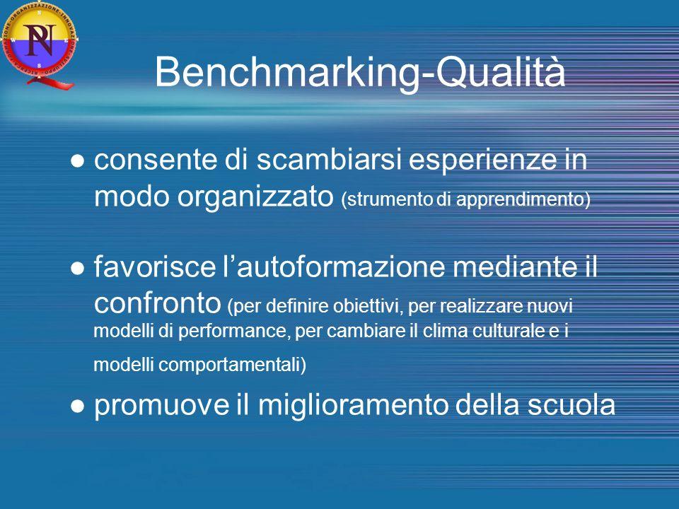 Benchmarking-Qualità consente di scambiarsi esperienze in modo organizzato (strumento di apprendimento) favorisce lautoformazione mediante il confronto (per definire obiettivi, per realizzare nuovi modelli di performance, per cambiare il clima culturale e i modelli comportamentali) promuove il miglioramento della scuola
