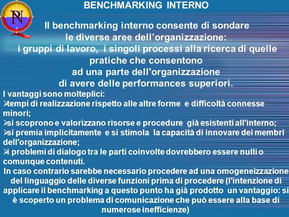 BENCHMARKING INTERNO Il benchmarking interno consente di sondare le diverse aree dellorganizzazione: i gruppi di lavoro, i singoli processi alla ricerca di quelle pratiche che consentono ad una parte dell organizzazione di avere delle performances superiori.