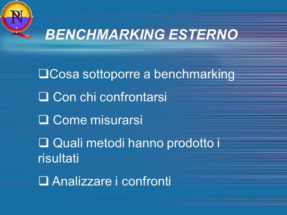 BENCHMARKING ESTERNO Cosa sottoporre a benchmarking Con chi confrontarsi Come misurarsi Quali metodi hanno prodotto i risultati Analizzare i confronti