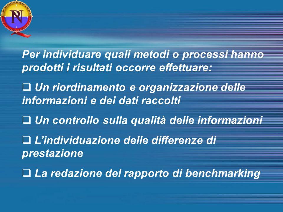 Per individuare quali metodi o processi hanno prodotti i risultati occorre effettuare: Un riordinamento e organizzazione delle informazioni e dei dati raccolti Un controllo sulla qualità delle informazioni Lindividuazione delle differenze di prestazione La redazione del rapporto di benchmarking