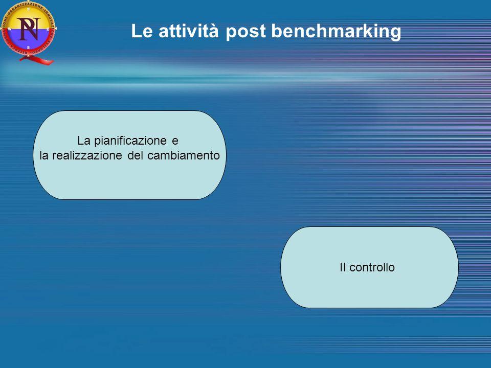Le attività post benchmarking La pianificazione e la realizzazione del cambiamento Il controllo
