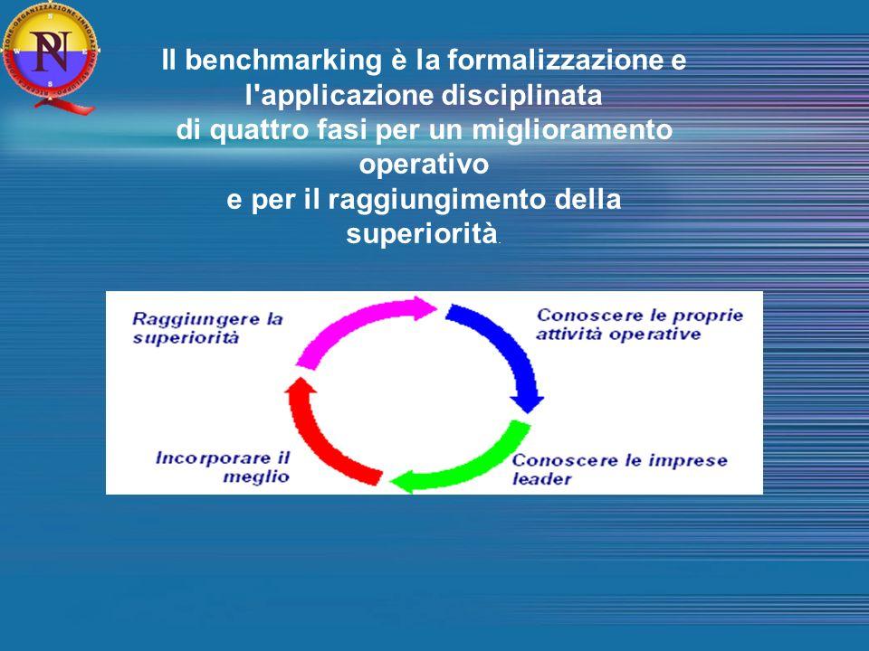 Il benchmarking è la formalizzazione e l applicazione disciplinata di quattro fasi per un miglioramento operativo e per il raggiungimento della superiorità.