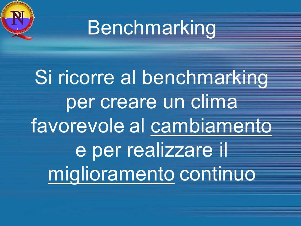 Benchmarking Si ricorre al benchmarking per creare un clima favorevole al cambiamento e per realizzare il miglioramento continuo