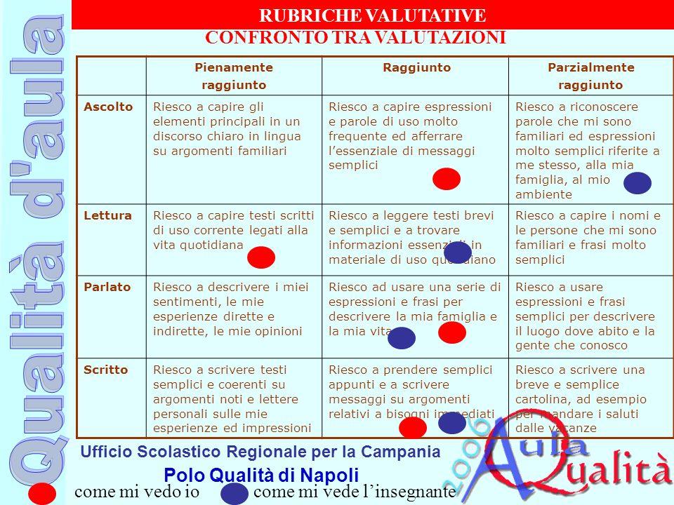 Ufficio Scolastico Regionale per la Campania Polo Qualità di Napoli CONFRONTO TRA VALUTAZIONI Pienamente raggiunto RaggiuntoParzialmente raggiunto Asc