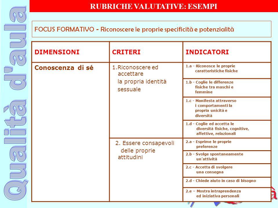 Ufficio Scolastico Regionale per la Campania Polo Qualità di Napoli DIMENSIONICRITERIINDICATORI Conoscenza di sé 1.Riconoscere ed accettare la propria