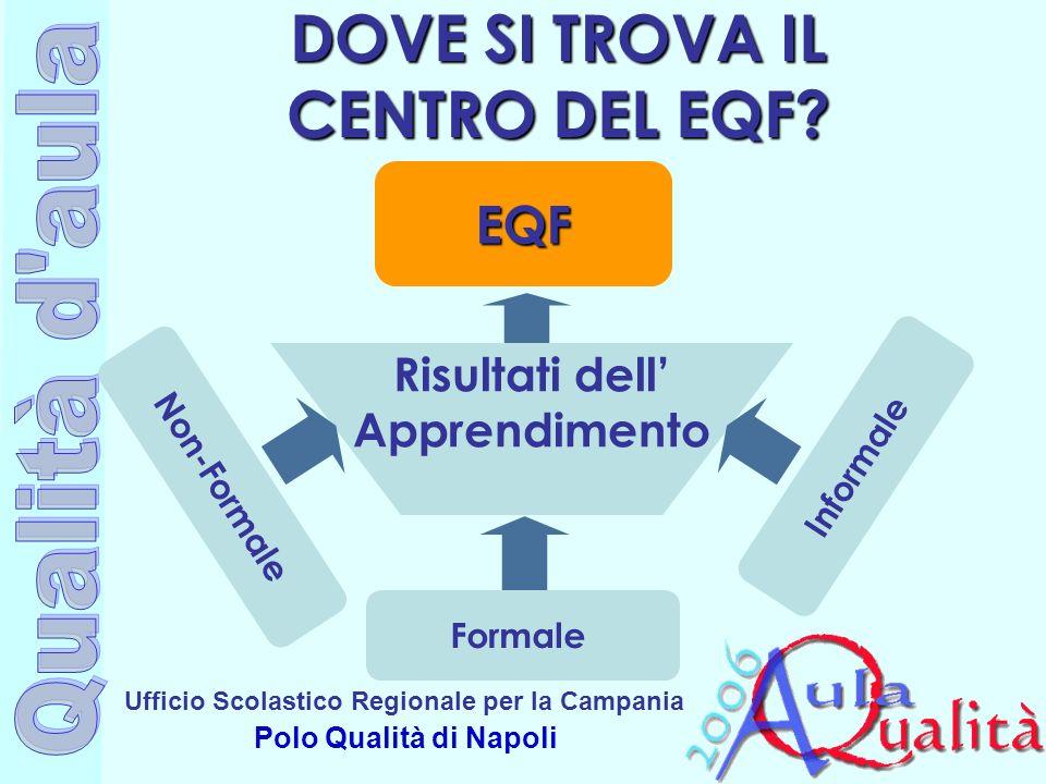 Ufficio Scolastico Regionale per la Campania Polo Qualità di Napoli DOVE SI TROVA IL CENTRO DEL EQF? EQF Risultati dell Apprendimento Non-Formale Form