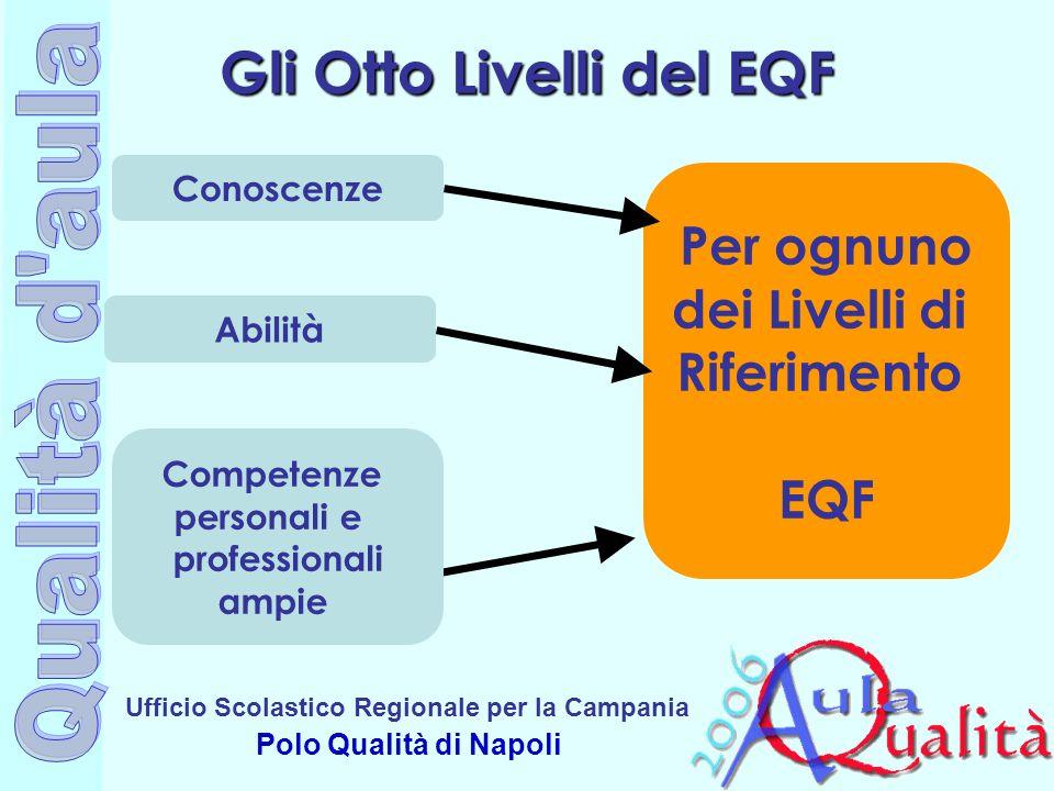 Ufficio Scolastico Regionale per la Campania Polo Qualità di Napoli Gli Otto Livelli del EQF Per ognuno dei Livelli di Riferimento EQF Conoscenze Abil