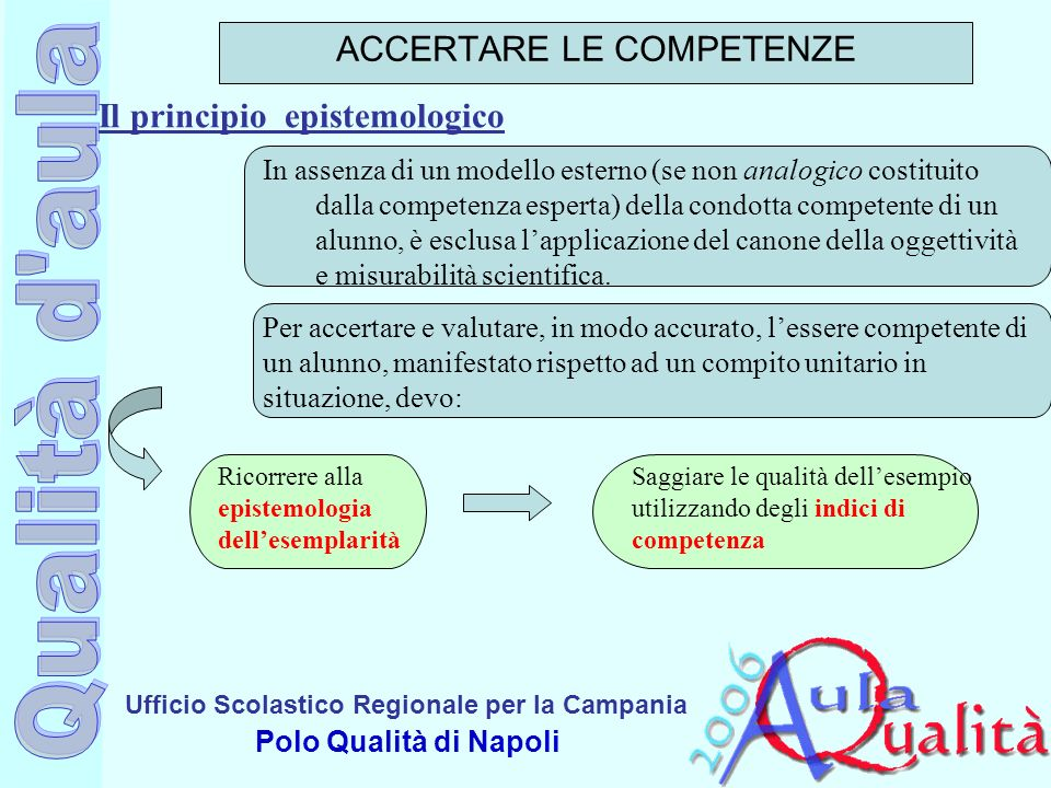 Ufficio Scolastico Regionale per la Campania Polo Qualità di Napoli In assenza di un modello esterno (se non analogico costituito dalla competenza esp