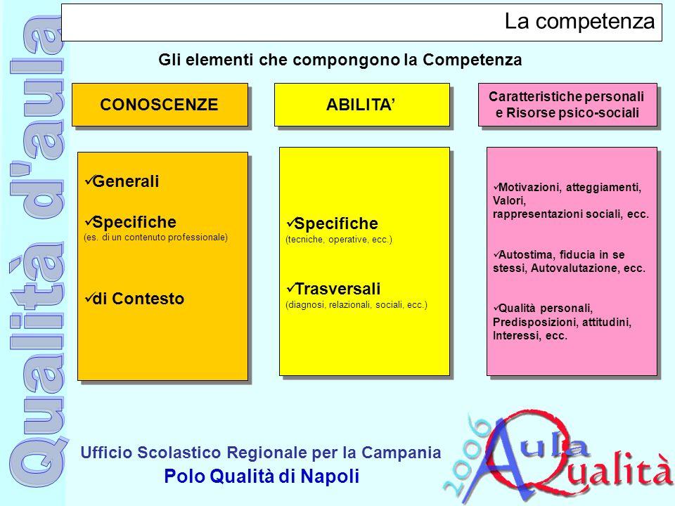 Ufficio Scolastico Regionale per la Campania Polo Qualità di Napoli La competenza CONOSCENZE ABILITA Caratteristiche personali e Risorse psico-sociali