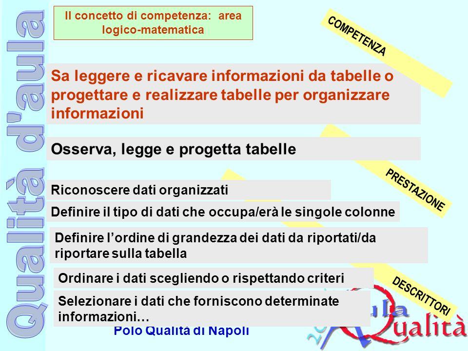 Ufficio Scolastico Regionale per la Campania Polo Qualità di Napoli PRESTAZIONE DESCRITTORI Osserva, legge e progetta tabelle Definire il tipo di dati