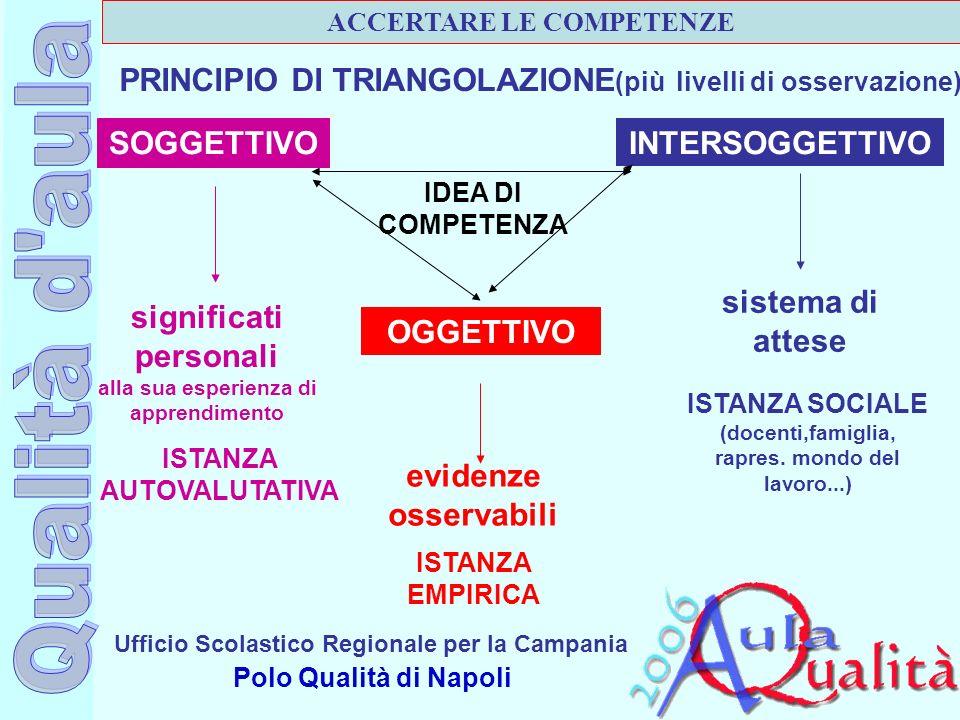 Ufficio Scolastico Regionale per la Campania Polo Qualità di Napoli PRINCIPIO DI TRIANGOLAZIONE (più livelli di osservazione) SOGGETTIVO INTERSOGGETTI