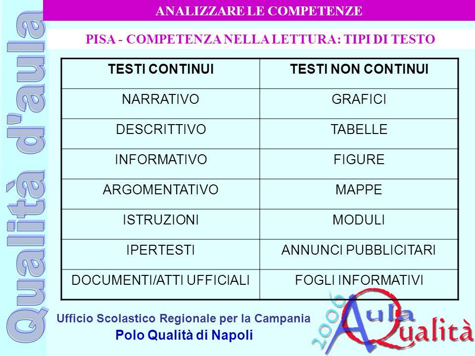Ufficio Scolastico Regionale per la Campania Polo Qualità di Napoli PISA - COMPETENZA NELLA LETTURA: TIPI DI TESTO TESTI CONTINUITESTI NON CONTINUI NA