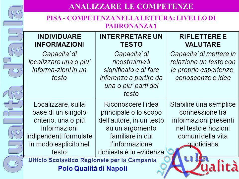 Ufficio Scolastico Regionale per la Campania Polo Qualità di Napoli PISA - COMPETENZA NELLA LETTURA: LIVELLO DI PADRONANZA 1 INDIVIDUARE INFORMAZIONI