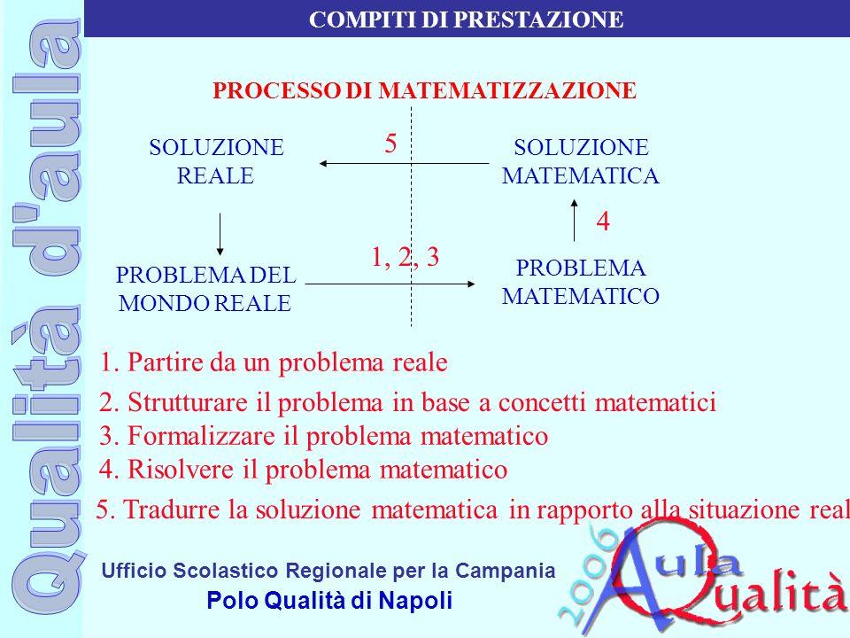 Ufficio Scolastico Regionale per la Campania Polo Qualità di Napoli PROCESSO DI MATEMATIZZAZIONE SOLUZIONE REALE PROBLEMA DEL MONDO REALE SOLUZIONE MA