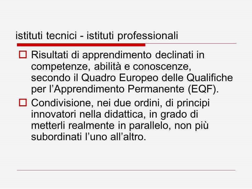 istituti tecnici - istituti professionali Risultati di apprendimento declinati in competenze, abilità e conoscenze, secondo il Quadro Europeo delle Qualifiche per lApprendimento Permanente (EQF).