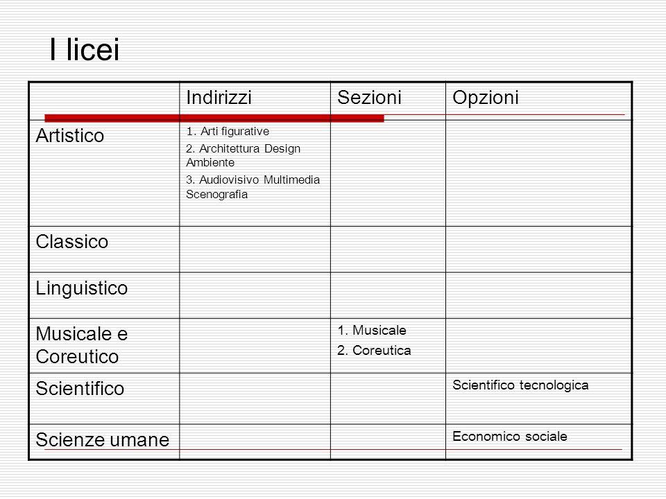 I licei IndirizziSezioniOpzioni Artistico 1. Arti figurative 2.