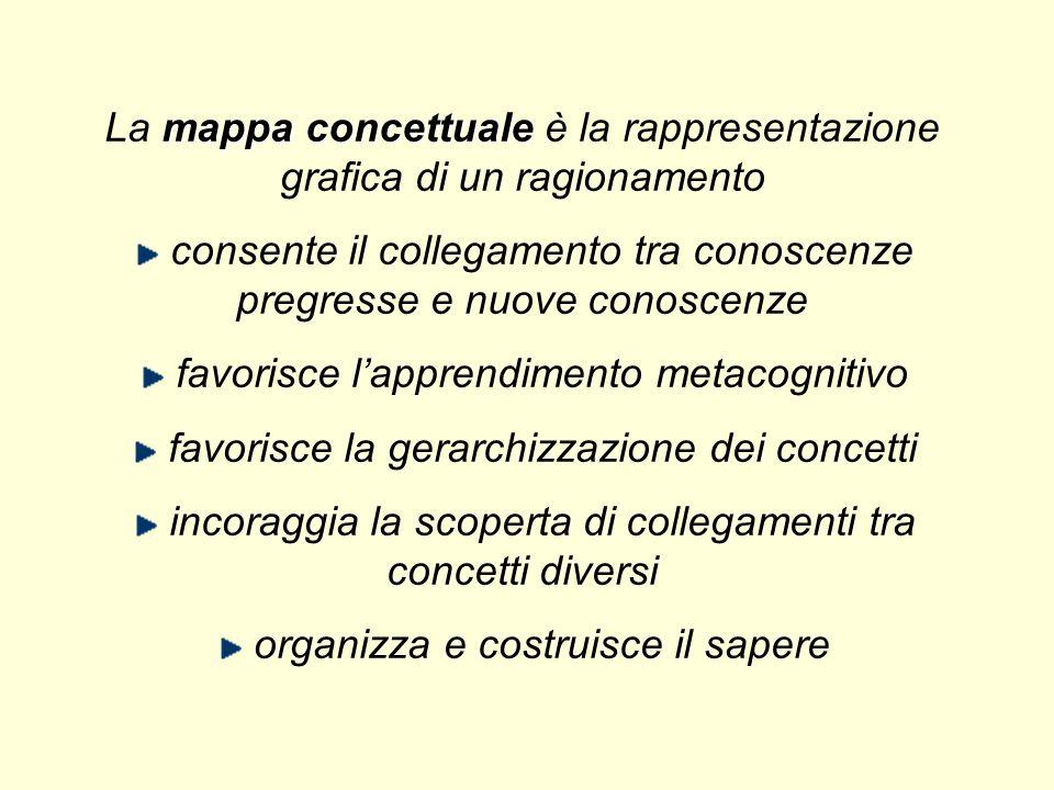 Lavorare per mappe concettuali aumenta la capacità di mantenere coscientemente il processo di progettazione sotto controllo poiché implica una continu