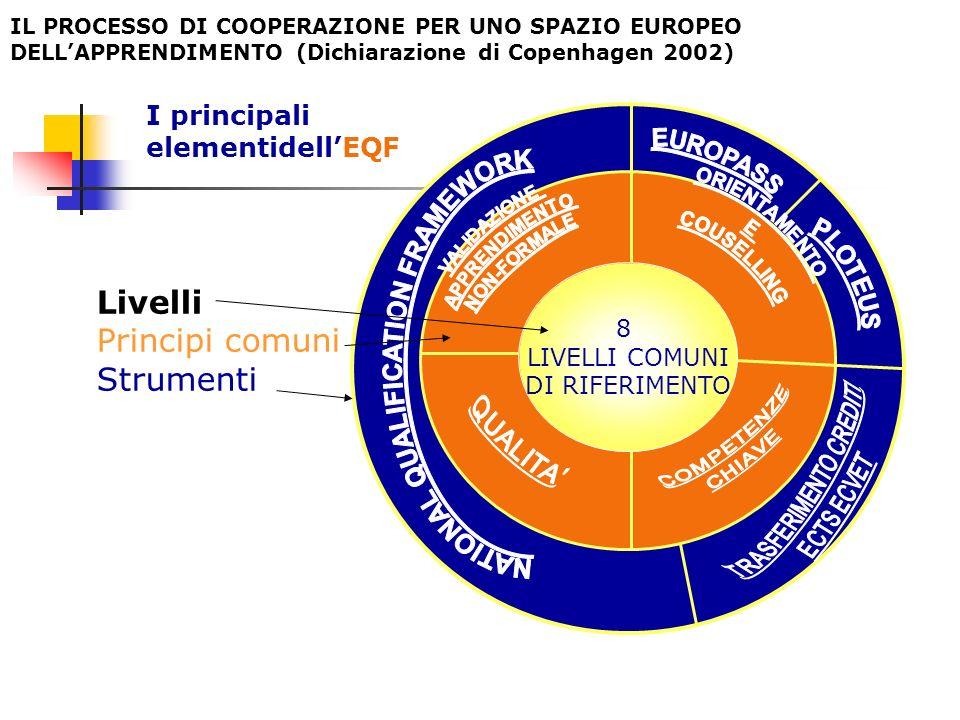 I principali elementidellEQF 8 LIVELLI COMUNI DI RIFERIMENTO Livelli Principi comuni Strumenti IL PROCESSO DI COOPERAZIONE PER UNO SPAZIO EUROPEO DELLAPPRENDIMENTO (Dichiarazione di Copenhagen 2002)