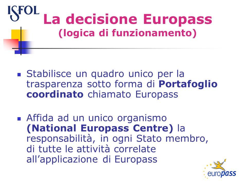 La decisione Europass (logica di funzionamento) Stabilisce un quadro unico per la trasparenza sotto forma di Portafoglio coordinato chiamato Europass Affida ad un unico organismo (National Europass Centre) la responsabilità, in ogni Stato membro, di tutte le attività correlate allapplicazione di Europass
