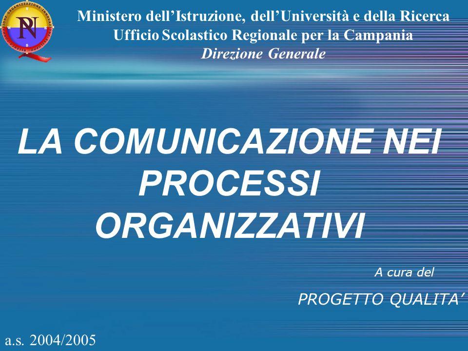 a.s. 2004/2005 LA COMUNICAZIONE NEI PROCESSI ORGANIZZATIVI A cura del PROGETTO QUALITA Ministero dellIstruzione, dellUniversità e della Ricerca Uffici