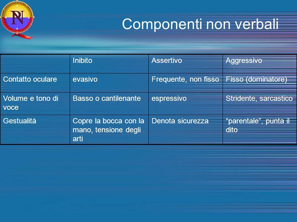 Componenti non verbali InibitoAssertivoAggressivo Contatto oculareevasivoFrequente, non fissoFisso (dominatore) Volume e tono di voce Basso o cantilen