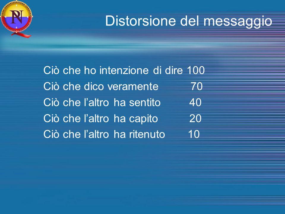Distorsione del messaggio Ciò che ho intenzione di dire 100 Ciò che dico veramente 70 Ciò che laltro ha sentito 40 Ciò che laltro ha capito 20 Ciò che