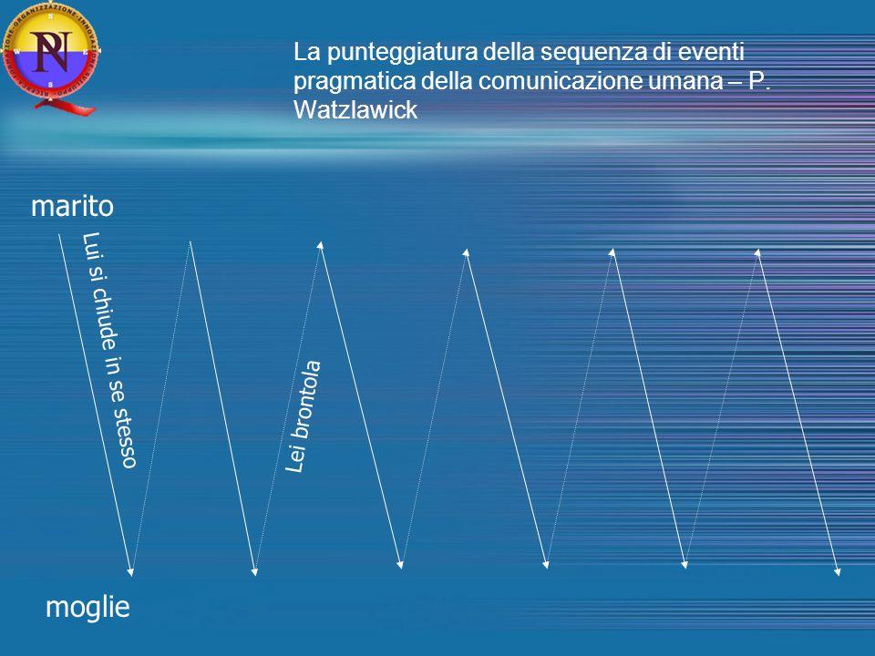 La punteggiatura della sequenza di eventi pragmatica della comunicazione umana – P. Watzlawick marito moglie Lui si chiude in se stesso Lei brontola