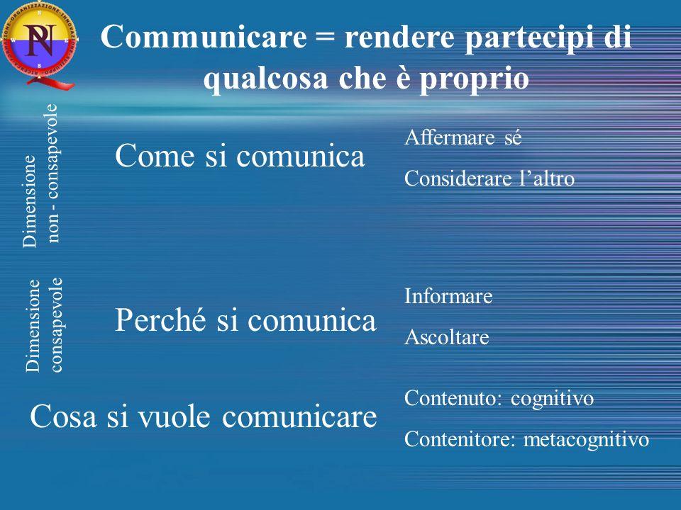 Communicare = rendere partecipi di qualcosa che è proprio Dimensione non - consapevole Dimensione consapevole Come si comunica Affermare sé Considerar