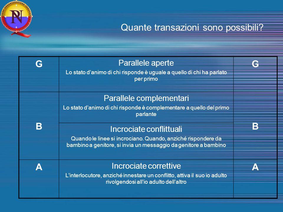 Quante transazioni sono possibili? G Parallele aperte Lo stato danimo di chi risponde è uguale a quello di chi ha parlato per primo G B Parallele comp