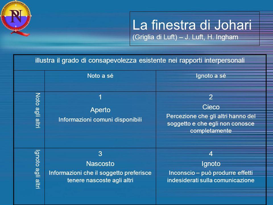 La finestra di Johari (Griglia di Luft) – J. Luft, H. Ingham illustra il grado di consapevolezza esistente nei rapporti interpersonali Noto a séIgnoto
