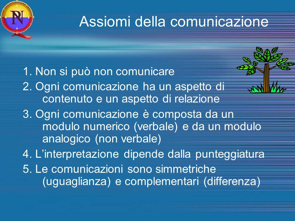 Assiomi della comunicazione 1. Non si può non comunicare 2. Ogni comunicazione ha un aspetto di contenuto e un aspetto di relazione 3. Ogni comunicazi