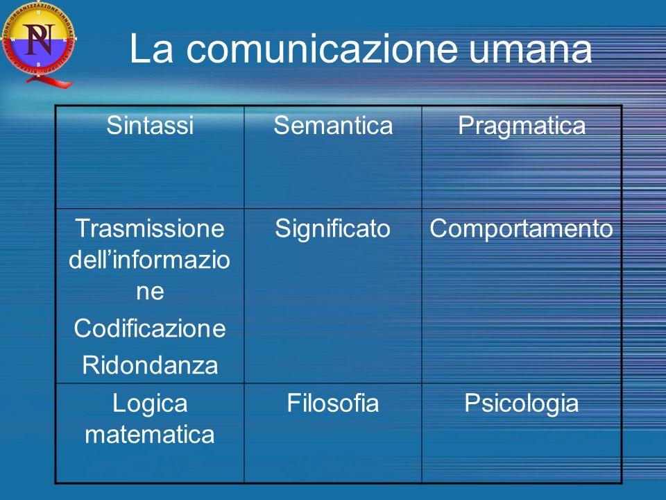 La comunicazione umana SintassiSemanticaPragmatica Trasmissione dellinformazio ne Codificazione Ridondanza SignificatoComportamento Logica matematica