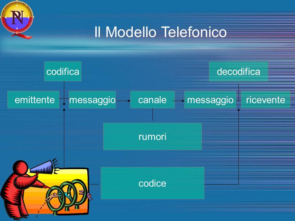Il Modello Telefonico codifica emittentemessaggiocanalemessaggioricevente decodifica rumori codice