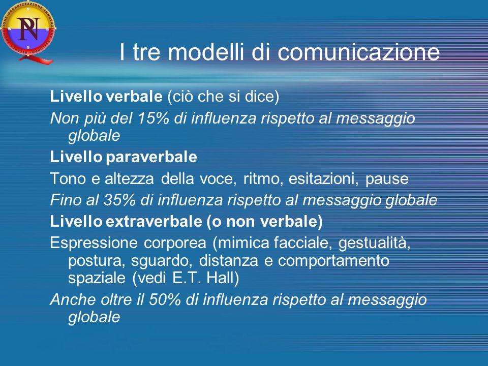I tre modelli di comunicazione Livello verbale (ciò che si dice) Non più del 15% di influenza rispetto al messaggio globale Livello paraverbale Tono e