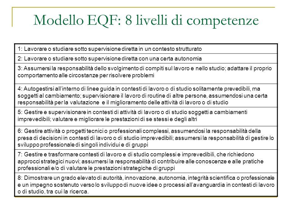 Modello EQF: 8 livelli di competenze 1: Lavorare o studiare sotto supervisione diretta in un contesto strutturato 2: Lavorare o studiare sotto supervi